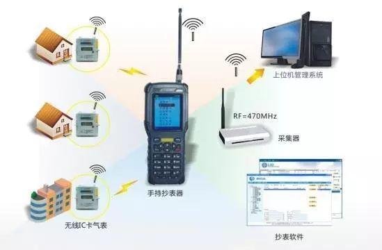 空压机遇到物联网(二)物联网关键特性、内容、现状......