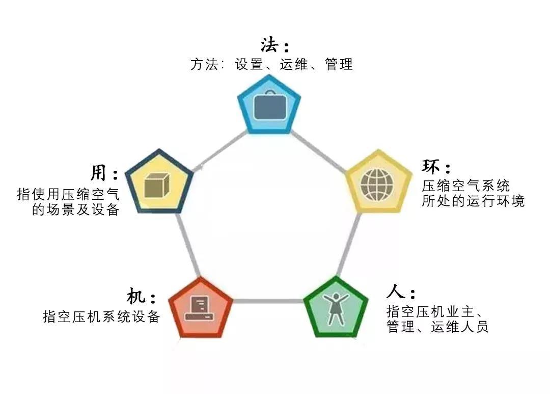 空压机系统节能(用户篇)五要素:人、机、用、法、环